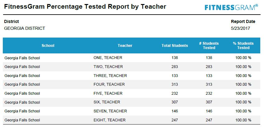 GA percent by teacher